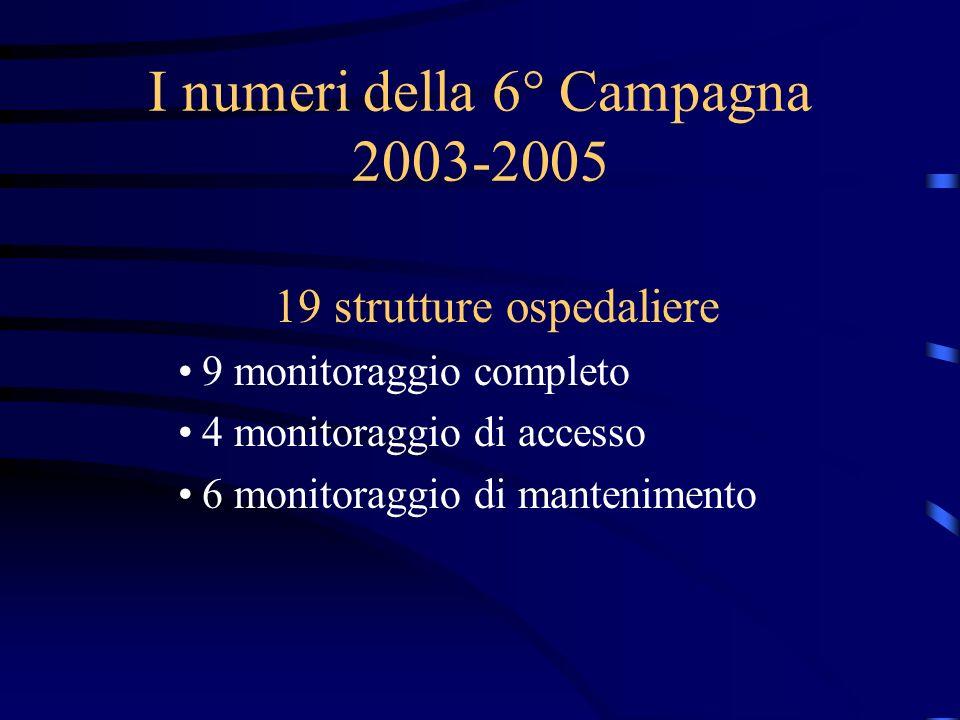 I numeri della 6° Campagna 2003-2005 19 strutture ospedaliere 9 monitoraggio completo 4 monitoraggio di accesso 6 monitoraggio di mantenimento