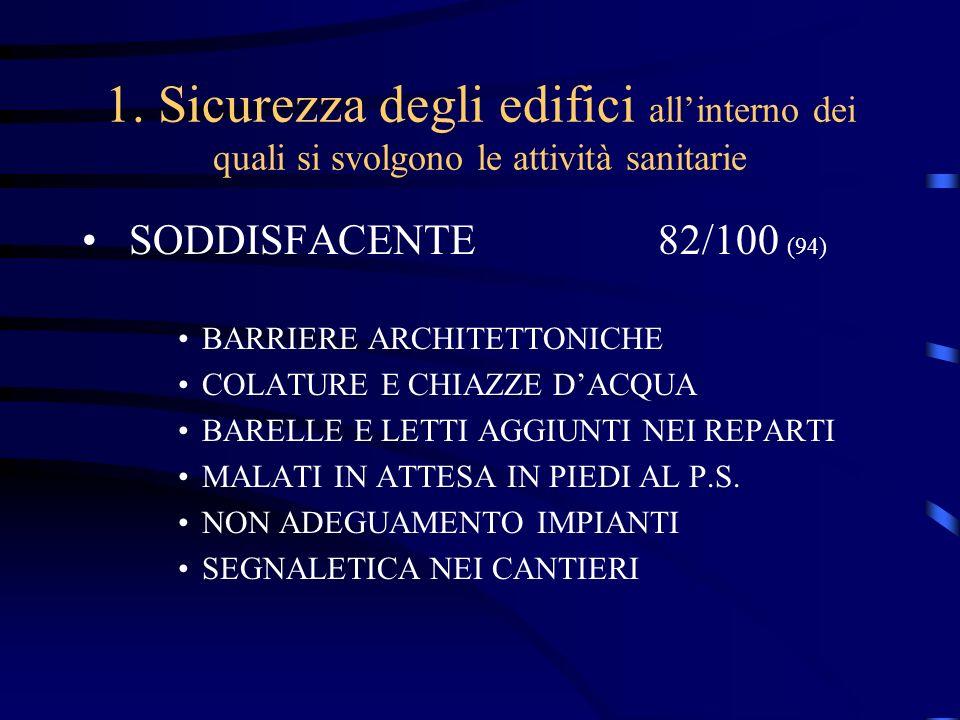 1. Sicurezza degli edifici allinterno dei quali si svolgono le attività sanitarie SODDISFACENTE82/100 (94) BARRIERE ARCHITETTONICHE COLATURE E CHIAZZE