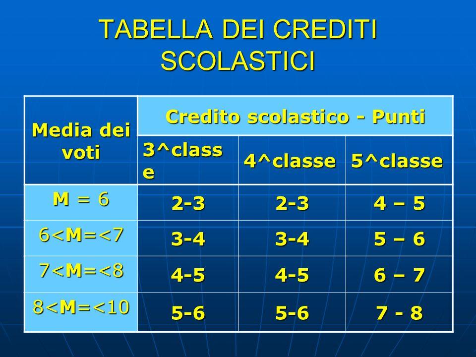 TABELLA DEI CREDITI SCOLASTICI Media dei voti Credito scolastico - Punti 3^class e 4^classe5^classe M = 6 2-32-3 4 – 5 6<M=<7 3-43-4 5 – 6 7<M=<8 4-54