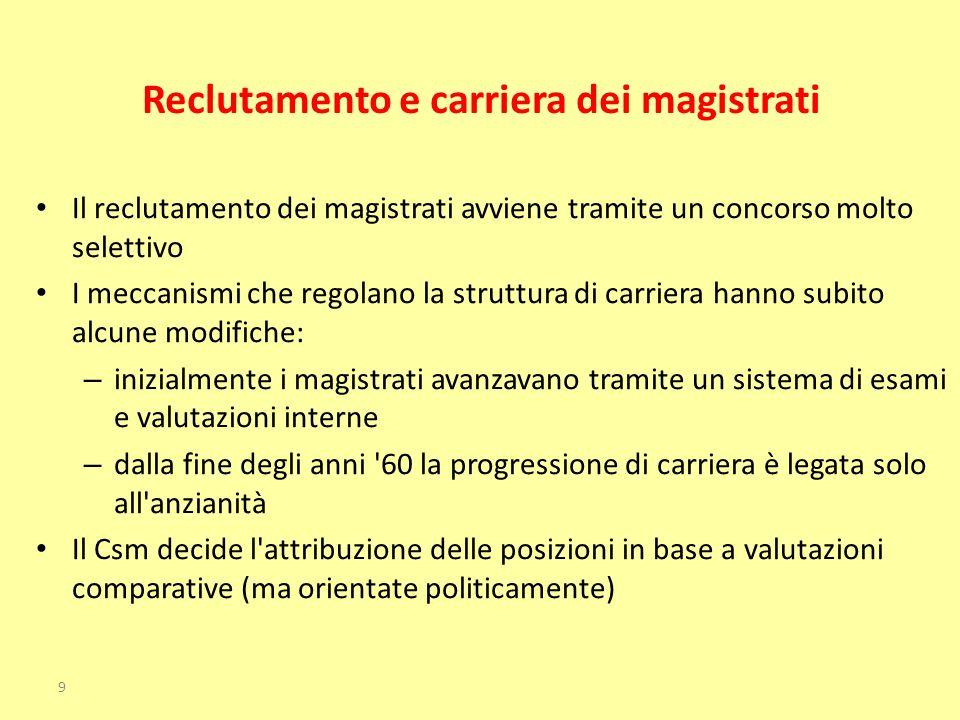 Reclutamento e carriera dei magistrati Il reclutamento dei magistrati avviene tramite un concorso molto selettivo I meccanismi che regolano la struttu