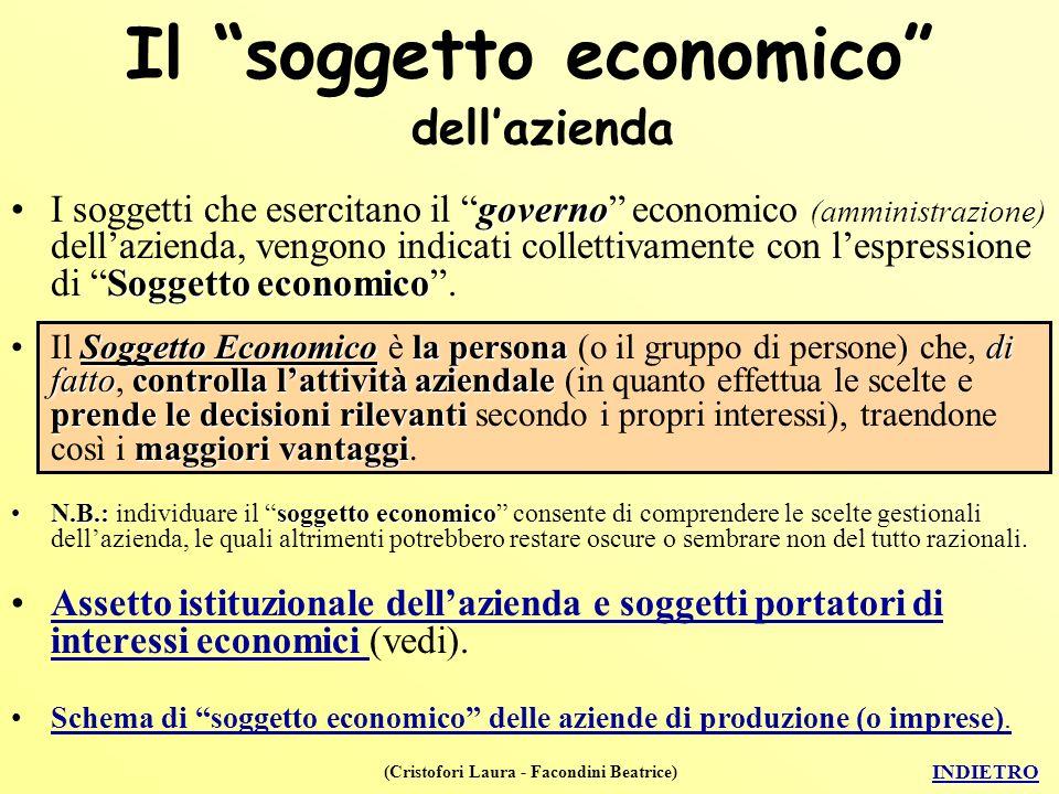 (Cristofori Laura - Facondini Beatrice) Il soggetto economico dellazienda governo Soggetto economicoI soggetti che esercitano il governo economico (amministrazione) dellazienda, vengono indicati collettivamente con lespressione di Soggetto economico.