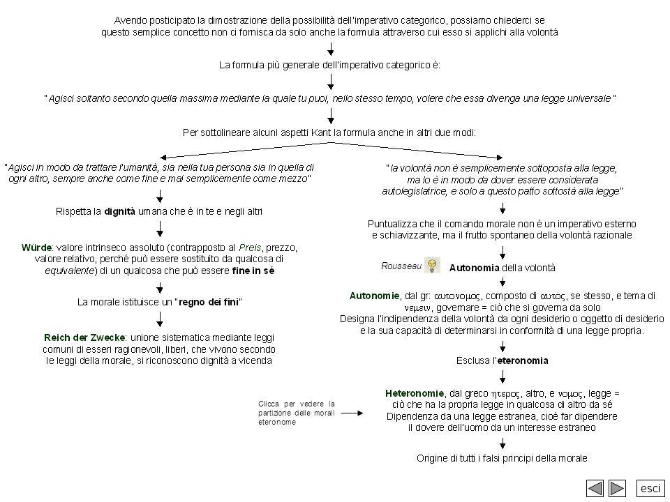 Rousseau Clicca per vedere la partizione delle morali eteronome