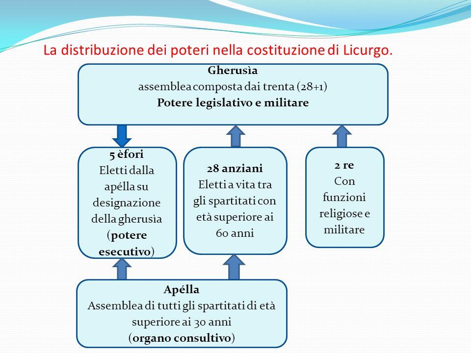 La distribuzione dei poteri nella costituzione di Licurgo. Gherusìa assemblea composta dai trenta (28+1) Potere legislativo e militare 5 èfori Eletti