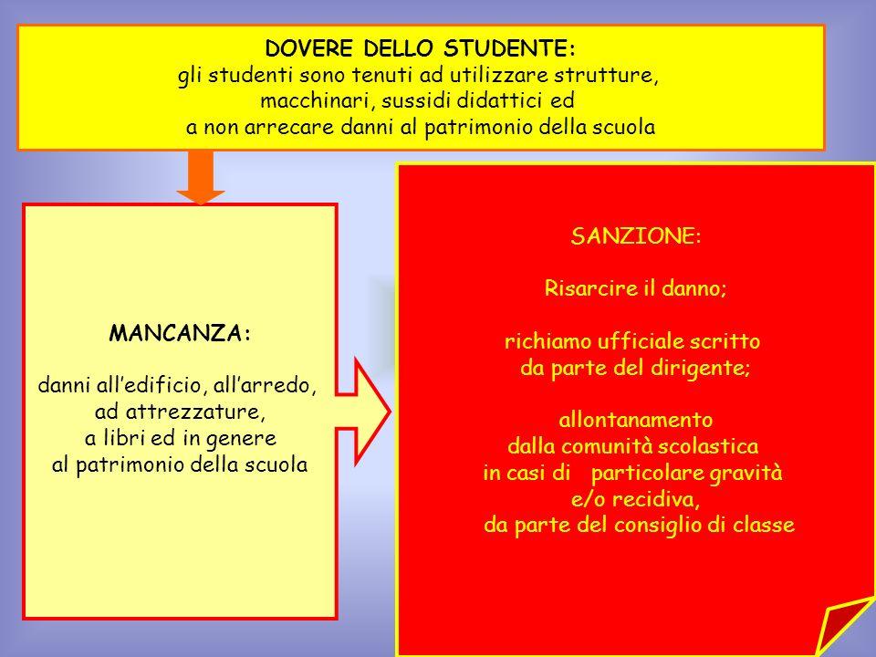 MANCANZA: danni alledificio, allarredo, ad attrezzature, a libri ed in genere al patrimonio della scuola DOVERE DELLO STUDENTE: gli studenti sono tenu