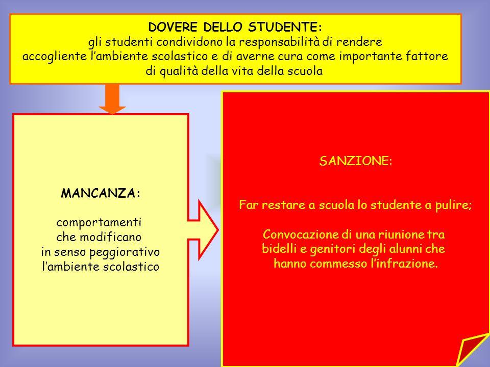 MANCANZA: comportamenti che modificano in senso peggiorativo lambiente scolastico DOVERE DELLO STUDENTE: gli studenti condividono la responsabilità di