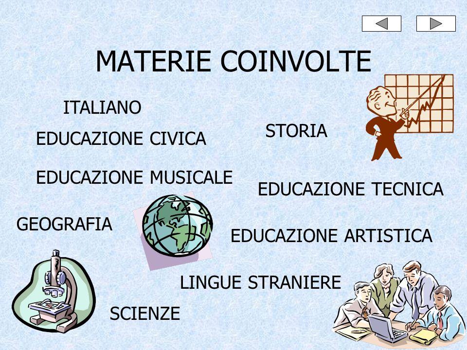 MATERIE COINVOLTE ITALIANO STORIA EDUCAZIONE CIVICA EDUCAZIONE TECNICA SCIENZE GEOGRAFIA LINGUE STRANIERE EDUCAZIONE ARTISTICA EDUCAZIONE MUSICALE