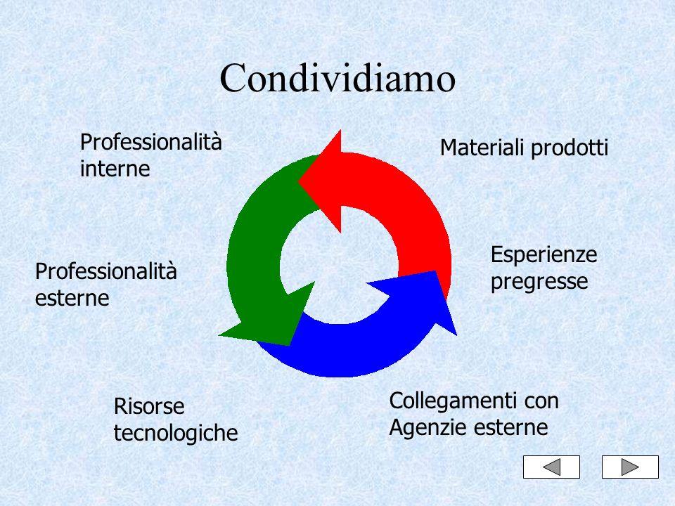 Condividiamo Professionalità interne Professionalità esterne Risorse tecnologiche Collegamenti con Agenzie esterne Materiali prodotti Esperienze pregresse