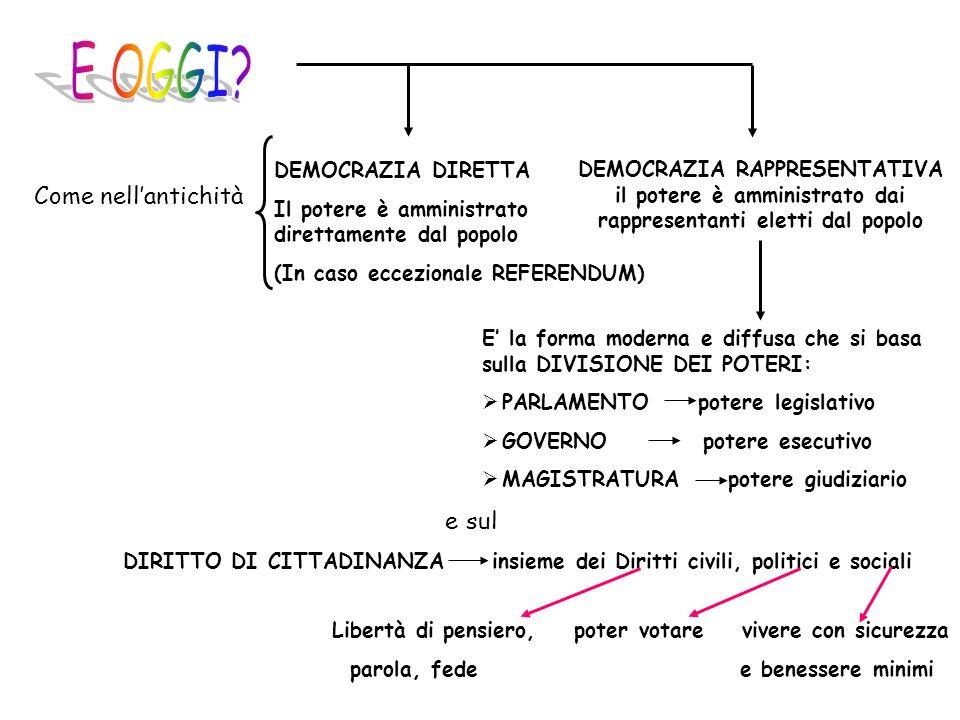 Come nellantichità DEMOCRAZIA DIRETTA Il potere è amministrato direttamente dal popolo (In caso eccezionale REFERENDUM) DEMOCRAZIA RAPPRESENTATIVA il