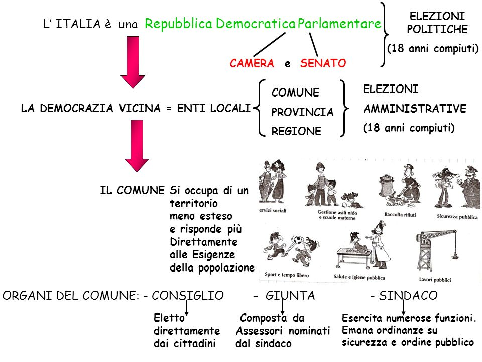 L ITALIA è una Repubblica Democratica Parlamentare CAMERA e SENATO ELEZIONI POLITICHE (18 anni compiuti) LA DEMOCRAZIA VICINA = ENTI LOCALI IL COMUNE