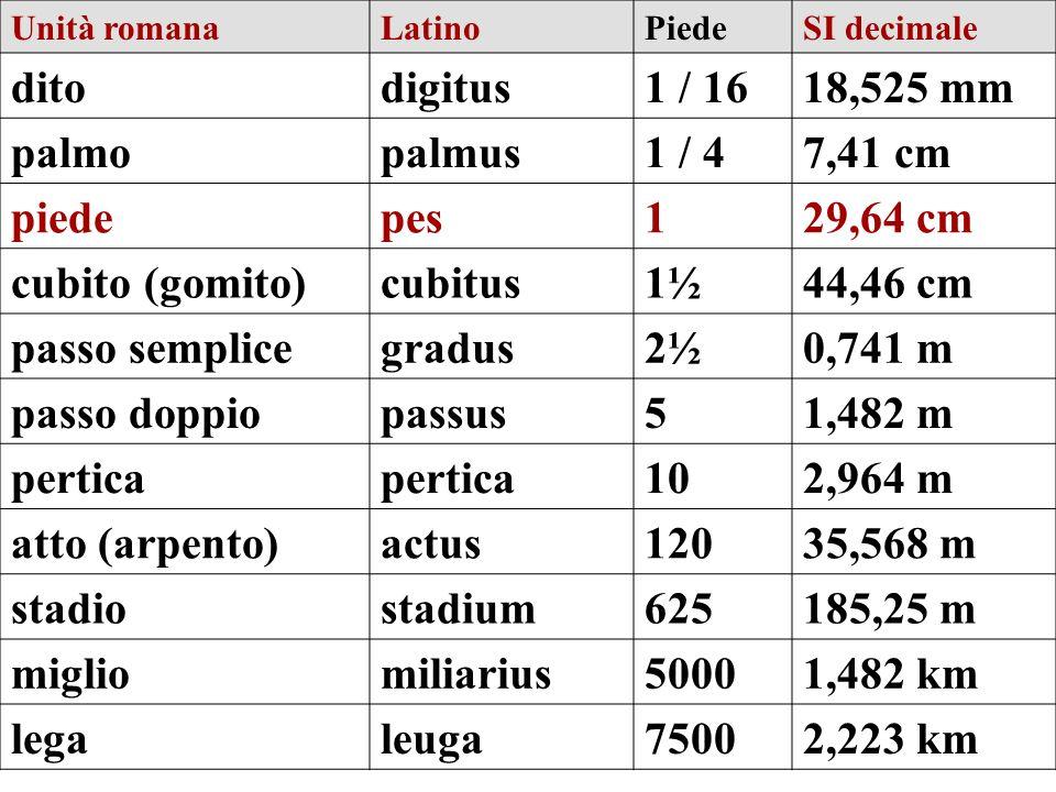 Unità romanaLatinoPiedeSI decimale ditodigitus1 / 1618,525 mm palmopalmus1 / 47,41 cm piedepes129,64 cm cubito (gomito)cubitus1½44,46 cm passo semplic