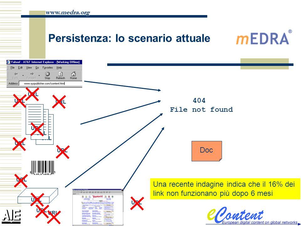 Persistenza: lo scenario attuale www.medra.org Doc URL 404 File not found Una recente indagine indica che il 16% dei link non funzionano più dopo 6 me