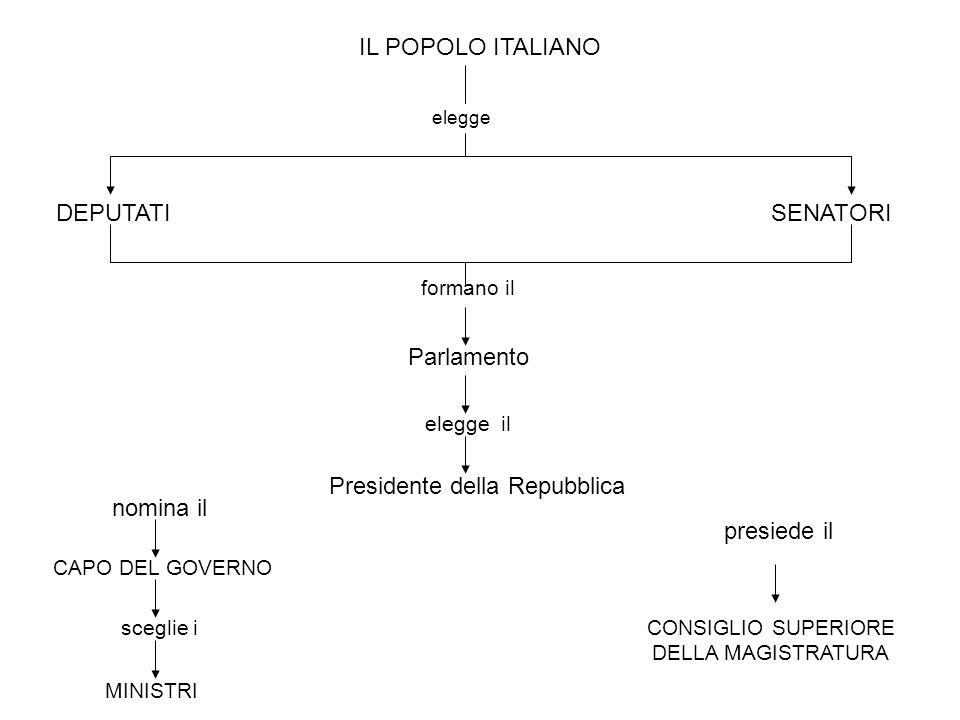 IL POPOLO ITALIANO elegge DEPUTATISENATORI formano il Parlamento elegge il Presidente della Repubblica nomina il presiede il CONSIGLIO SUPERIORE DELLA MAGISTRATURA CAPO DEL GOVERNO sceglie i MINISTRI