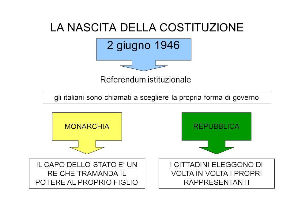 LA NASCITA DELLA COSTITUZIONE Referendum istituzionale gli italiani sono chiamati a scegliere la propria forma di governo IL CAPO DELLO STATO E UN RE CHE TRAMANDA IL POTERE AL PROPRIO FIGLIO I CITTADINI ELEGGONO DI VOLTA IN VOLTA I PROPRI RAPPRESENTANTI MONARCHIAREPUBBLICA 2 giugno 1946