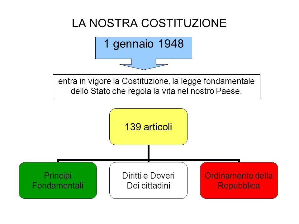 LA NOSTRA COSTITUZIONE entra in vigore la Costituzione, la legge fondamentale dello Stato che regola la vita nel nostro Paese. 139 articoli Principi F