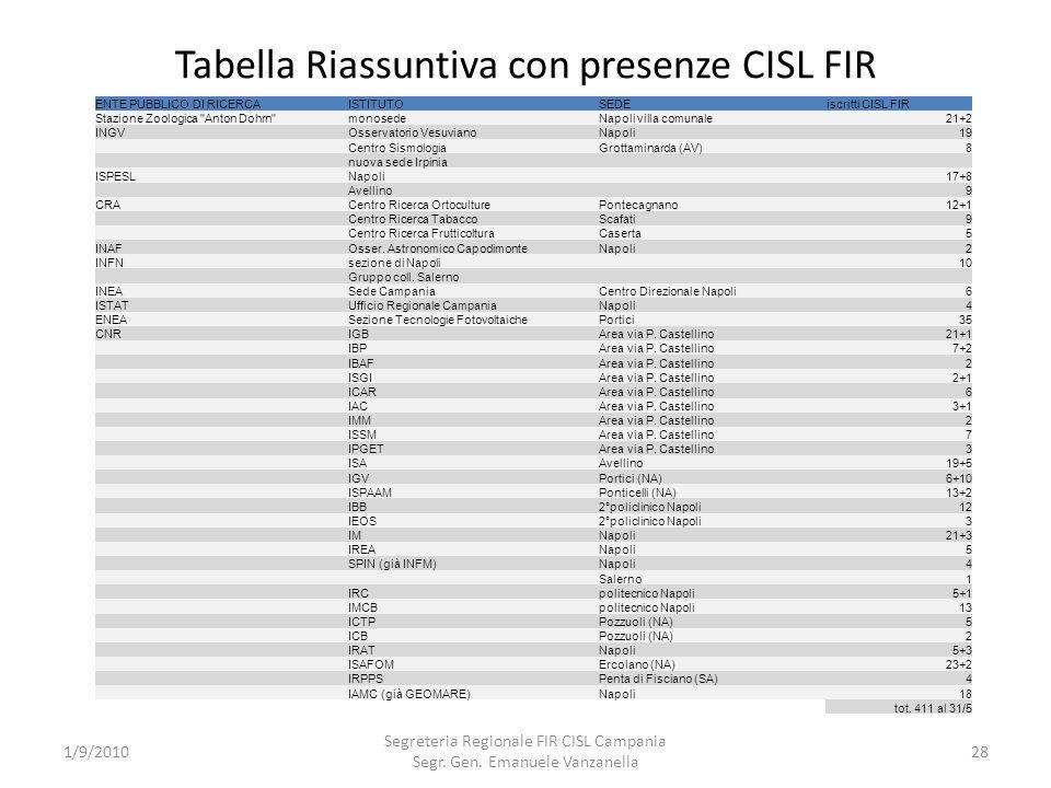 Tabella Riassuntiva con presenze CISL FIR 1/9/2010 Segreteria Regionale FIR CISL Campania Segr. Gen. Emanuele Vanzanella 28 ENTE PUBBLICO DI RICERCAIS