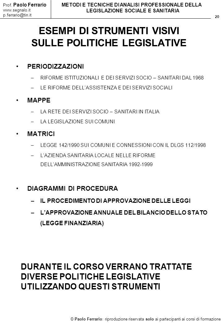 20 © Paolo Ferrario: riproduzione riservata solo ai partecipanti ai corsi di formazione Prof. Paolo Ferrario www.segnalo.it p.ferrario@tin.it METODI E