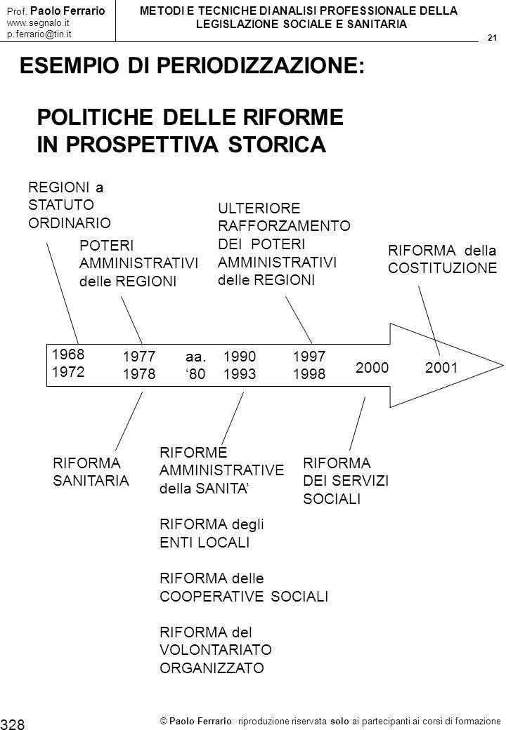 21 © Paolo Ferrario: riproduzione riservata solo ai partecipanti ai corsi di formazione Prof. Paolo Ferrario www.segnalo.it p.ferrario@tin.it METODI E