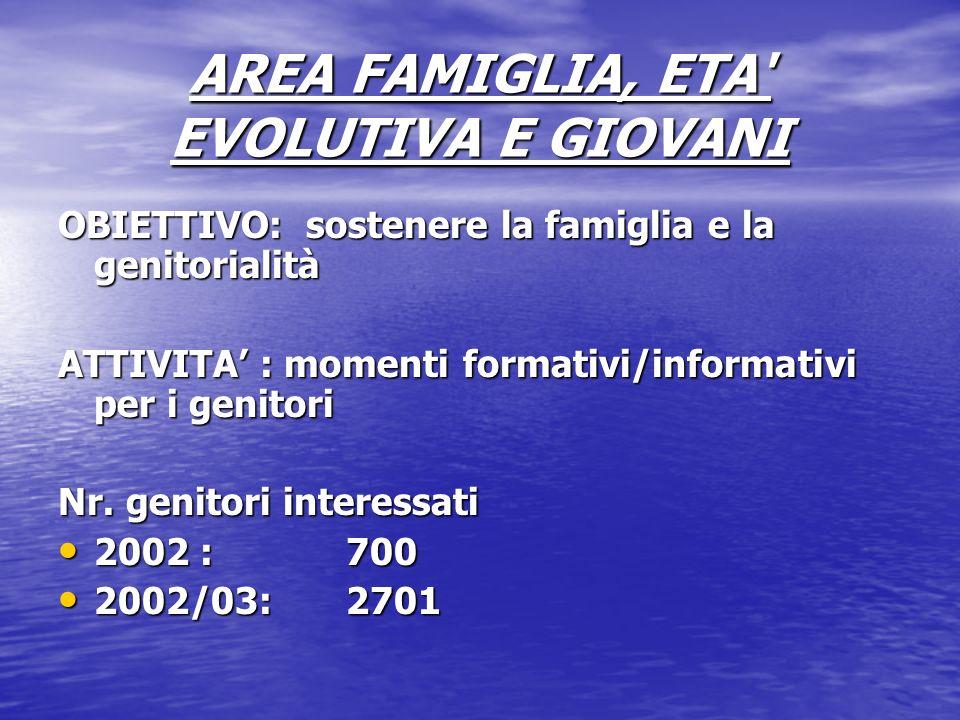 AREA FAMIGLIA, ETA EVOLUTIVA E GIOVANI OBIETTIVO: sostenere la famiglia e la genitorialità ATTIVITA : momenti formativi/informativi per i genitori Nr.