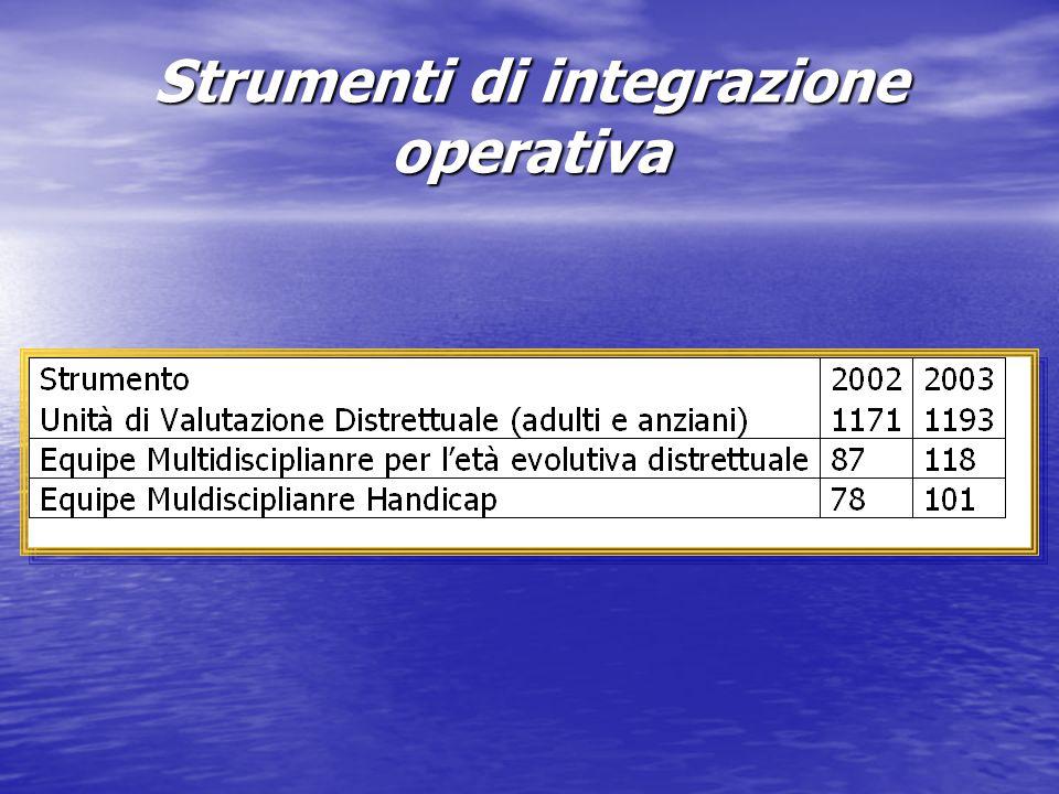 Strumenti di integrazione operativa