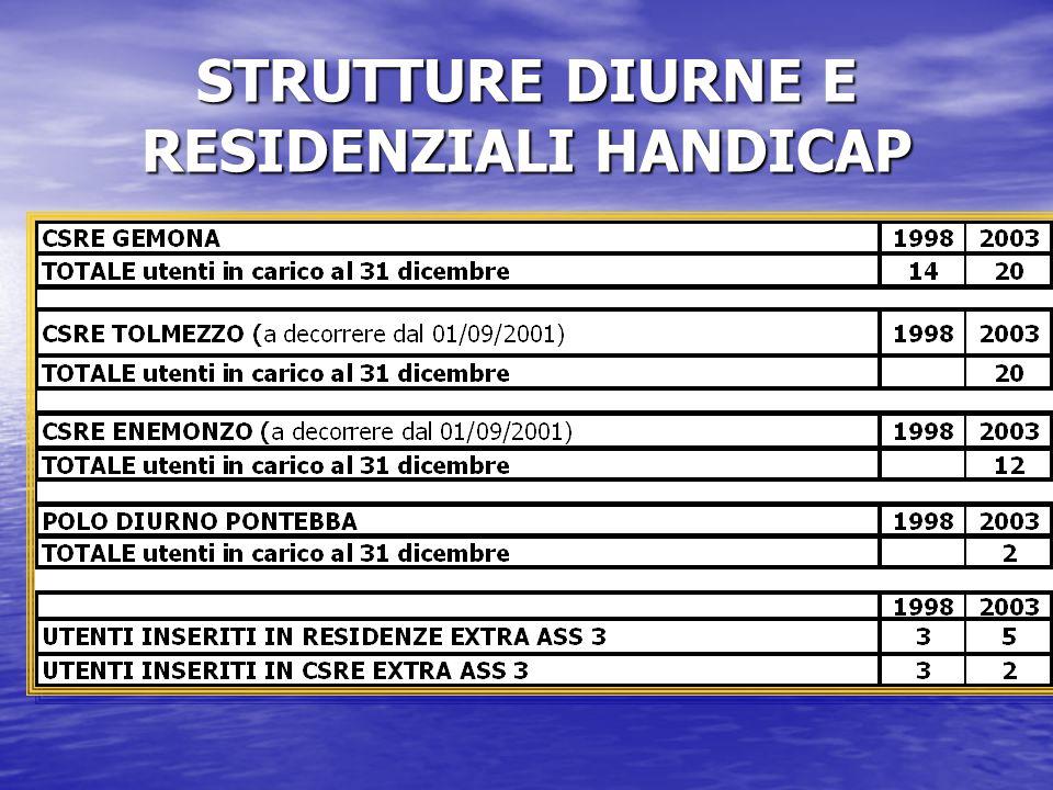 STRUTTURE DIURNE E RESIDENZIALI HANDICAP