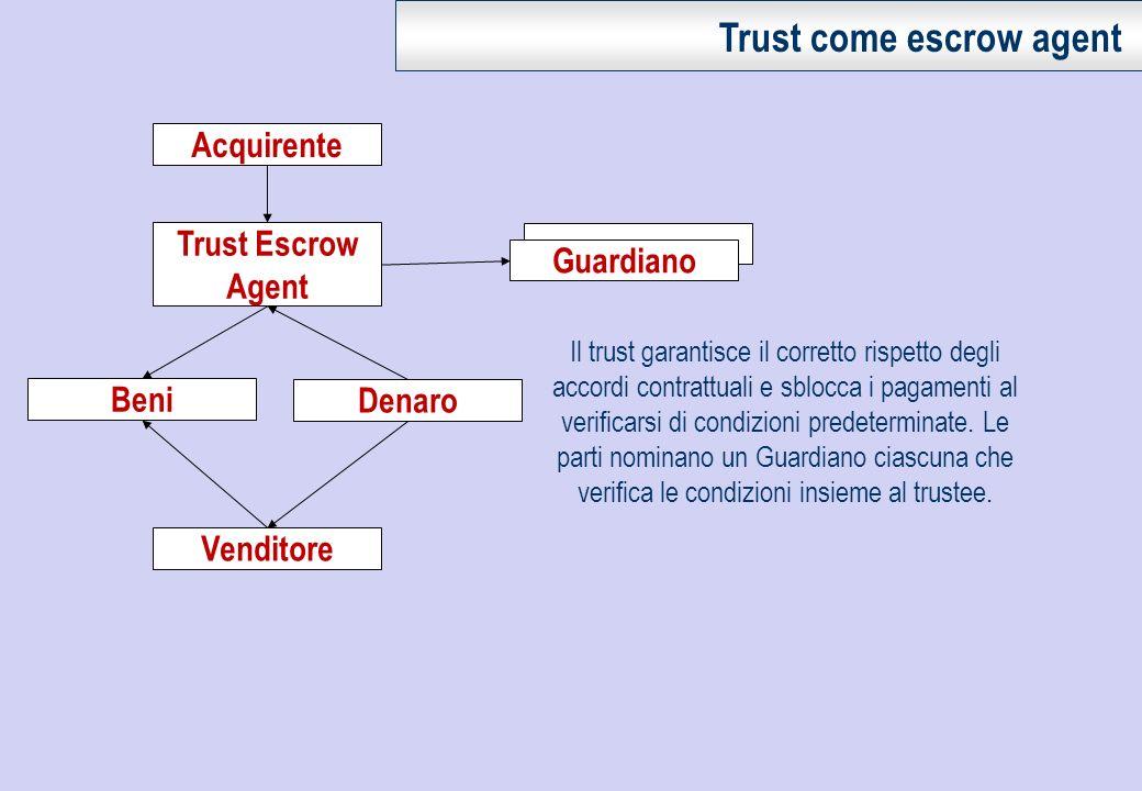 Acquirente Guardiano Beni Trust Escrow Agent Il trust garantisce il corretto rispetto degli accordi contrattuali e sblocca i pagamenti al verificarsi