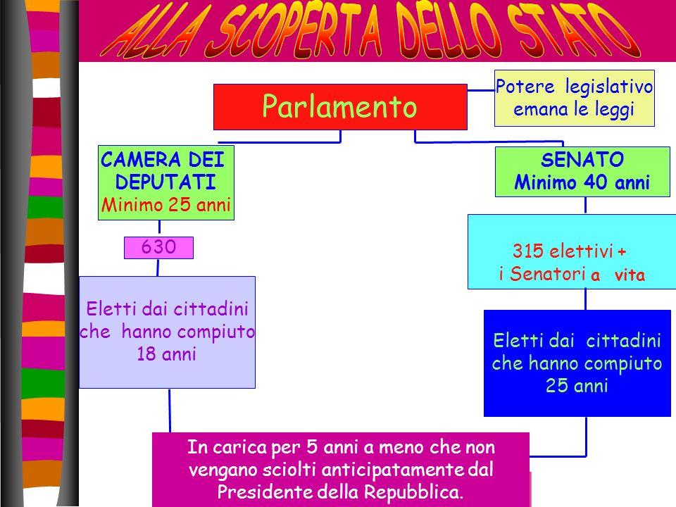 Parlamento CAMERA DEI DEPUTATI Minimo 25 anni 630 Eletti dai cittadini che hanno compiuto 18 anni Potere legislativo emana le leggi 315 elettivi + i S
