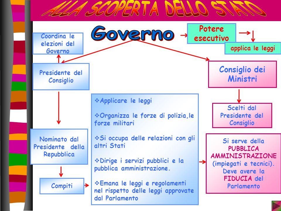 Potere esecutivo Coordina le elezioni del Governo Nominato dal Presidente della Repubblica Consiglio dei Ministri Scelti dal Presidente del Consiglio