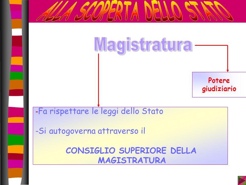 Potere giudiziario - Fa rispettare le leggi dello Stato -Si autogoverna attraverso il CONSIGLIO SUPERIORE DELLA MAGISTRATURA