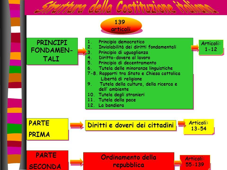 ARTICOLO 1 L Italia è una Repubblica democratica, fondata sul LAVORO La sovranità appartiene al popolo, che la esercita nelle forme e nei limiti della Costituzione.