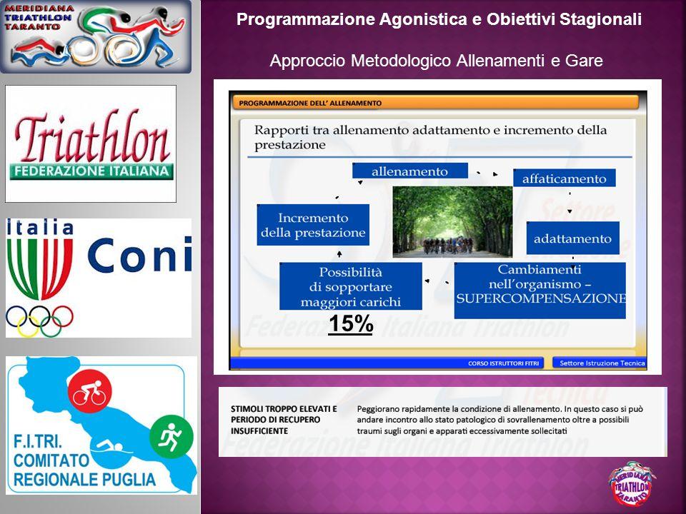 Programmazione Agonistica e Obiettivi Stagionali Approccio Metodologico Allenamenti e Gare 15%