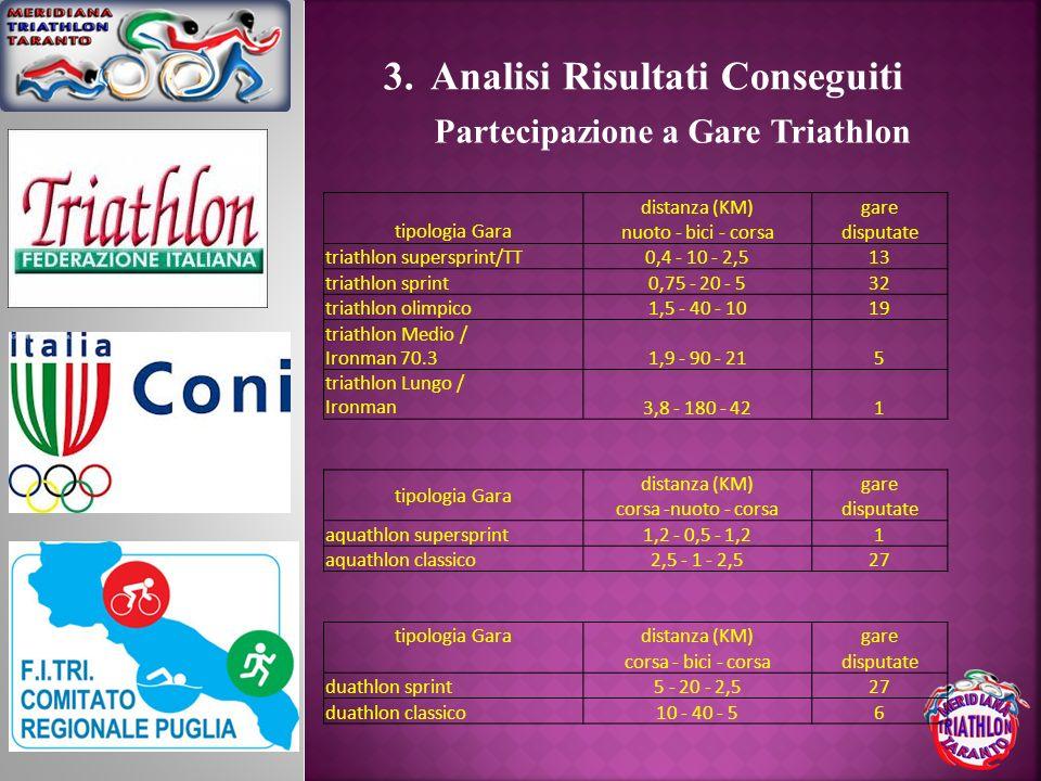 tipologia Gara distanza (KM)gare nuoto - bici - corsadisputate triathlon supersprint/TT0,4 - 10 - 2,513 triathlon sprint0,75 - 20 - 532 triathlon olim