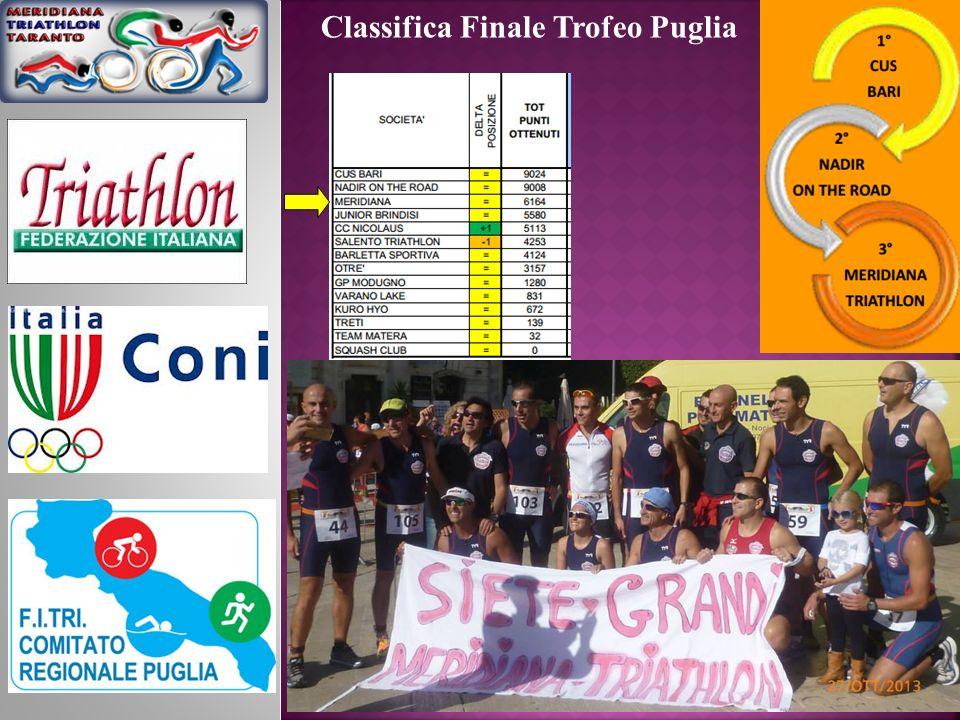 Classifica Finale Trofeo Puglia Giovanile
