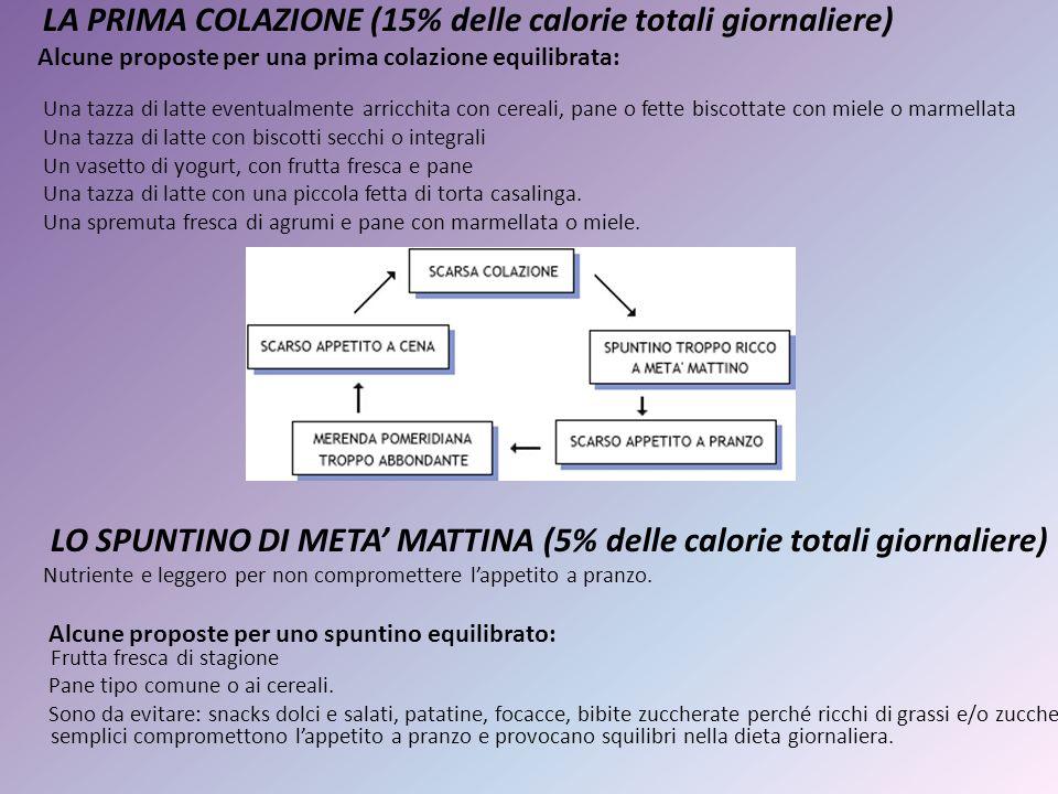 LA PRIMA COLAZIONE (15% delle calorie totali giornaliere) Alcune proposte per una prima colazione equilibrata: Una tazza di latte eventualmente arricc