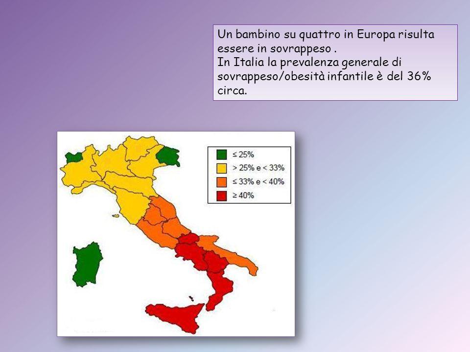 Un bambino su quattro in Europa risulta essere in sovrappeso. In Italia la prevalenza generale di sovrappeso/obesità infantile è del 36% circa.