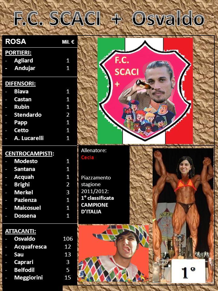 PORTIERI: -Agliard - Andujar DIFENSORI: -Biava -Castan -Rubin -Stendardo -Papp -Cetto -A.