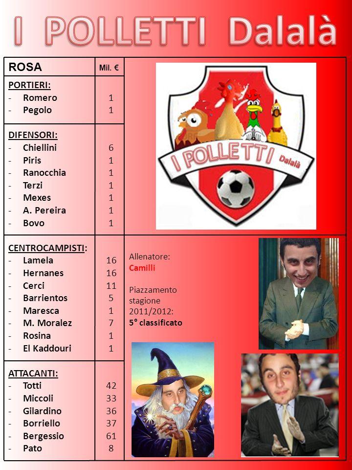 PORTIERI: -Romero -Pegolo DIFENSORI: -Chiellini -Piris -Ranocchia -Terzi -Mexes -A.