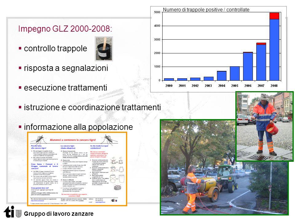 Gruppo di lavoro zanzare Impegno GLZ 2000-2008: controllo trappole risposta a segnalazioni esecuzione trattamenti istruzione e coordinazione trattamen