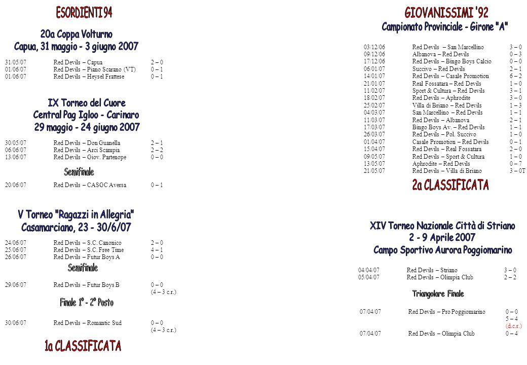 03/12/06Red Devils – San Marcellino3 – 0 09/12/06Albanova – Red Devils0 – 3 17/12/06Red Devils – Bingo Boys Calcio0 – 0 06/01/07Succivo – Red Devils2