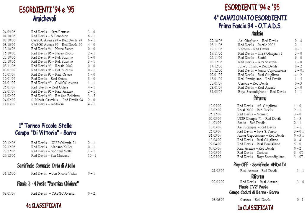 24/09/06Red Devils – Igea Frattese3 – 0 01/10/06Red Devils – S. Benedetto6 – 1 08/10/06CASGC Aversa 94 – Red Devils 946 – 1 08/10/06CASGC Aversa 95 –