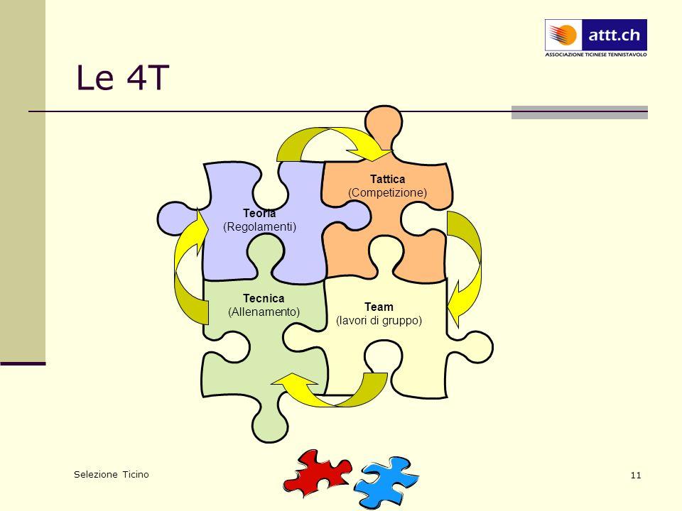 Selezione Ticino 11 Le 4T Tecnica (Allenamento) Teoria (Regolamenti) Tattica (Competizione) Team (lavori di gruppo)