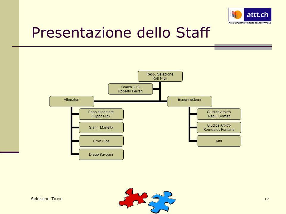 Selezione Ticino 17 Presentazione dello Staff Resp. Selezione Rolf Nick Allenatori Capo allenatore Filippo Nick Gianni Marletta Ümit Yüce Diego Savogi