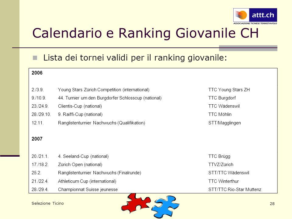 Selezione Ticino 28 Calendario e Ranking Giovanile CH Lista dei tornei validi per il ranking giovanile: 2006 2./3.9.Young Stars Zürich Competition (international)TTC Young Stars ZH 9./10.9.44.