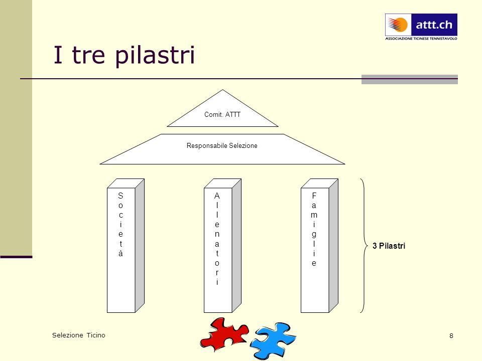 Selezione Ticino 8 I tre pilastri Cantonale & Resp. Selezione Comit. ATTT SocietàSocietà AllenatoriAllenatori FamiglieFamiglie 3 Pilastri Responsabile