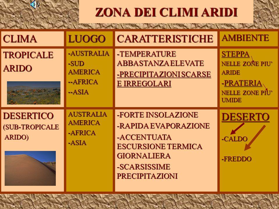 ZONA DEI CLIMI CALDICLIMALUOGOCARATTERISTICHEFLORAEQUATORIALE TUTTA LA FASCIAATTRAVERSATADALLEQUATORE -TEMPERATURE ELEVATE -PIOGGE ABBONDANTI TUTTO LANNO -UNA SOLA STAGIONE CALDA E UMIDA CALDA E UMIDA - NO ESCURSIONE TERMICA ANNUA -FORESTA PLUVIALE (ALBERI ALTI FINO A 50 M., LIANE, CESPUGLI, FELCI, MUSCHI) TROPICALEAFRICA, AMERICA MERIDIONALE, ASIA -TEMPERATURE ELEVATE -STAGIONE DELLE PIOGGE + STAGIONE SECCA - ESCURSIONE TERMICA ANNUA DEBOLE ARBOREA ARBOREA - SAVANA ERBOSA