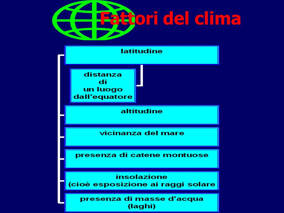 ATMOSFERA = STRATO DI GAS (OSSIGENO, AZOTO, ANIDRIDE CARBONICA, OZONO) CHE CIRCONDA LA TERRA CLIMA = INSIEME DELLE CONDIZIONI ATMOSFERICHE DI UN LUOGO, IN UN PERIODO LUNGO (ES.