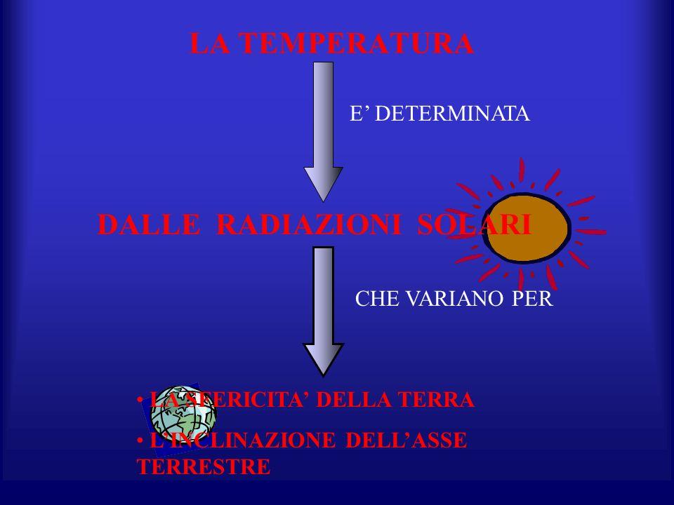E DETERMINATA DALLE RADIAZIONI SOLARI CHE VARIANO PER LA SFERICITA DELLA TERRA LINCLINAZIONE DELLASSE TERRESTRE LA TEMPERATURA