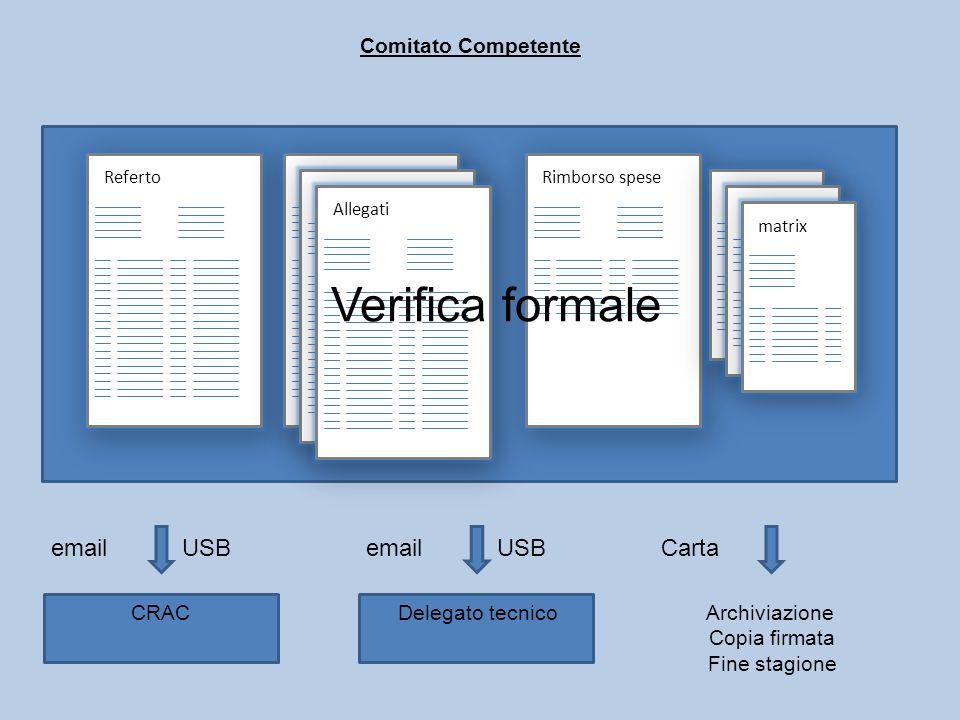 Comitato Competente CRAC RefertoAllegati Rimborso spese matrix email USB Archiviazione Copia firmata Fine stagione Carta Verifica formale Delegato tec