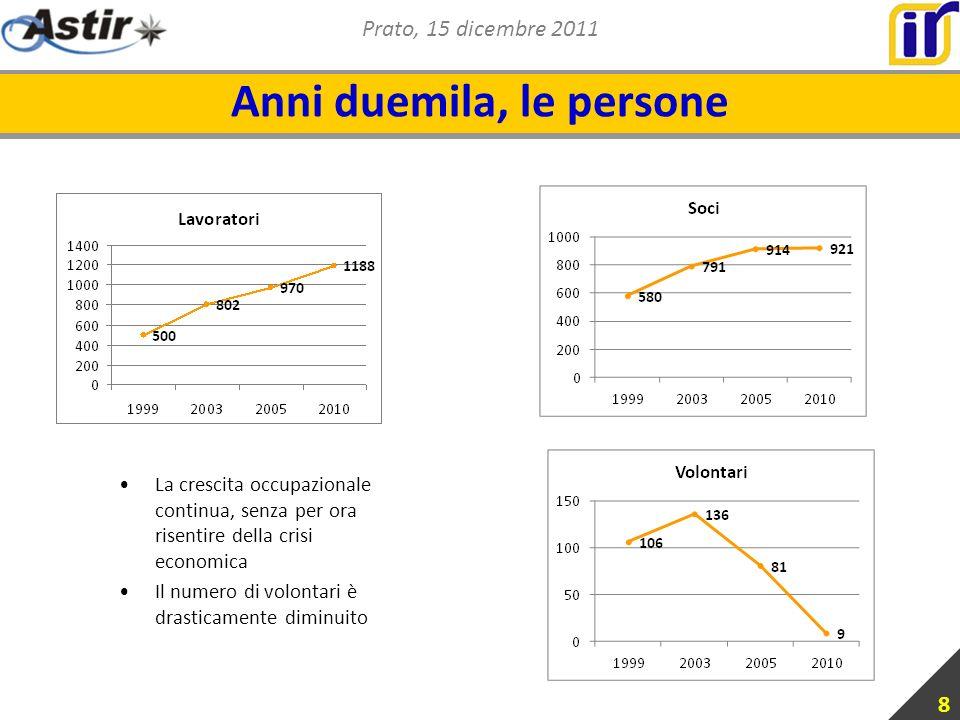 Prato, 15 dicembre 2011 Anni duemila, le persone 8 La crescita occupazionale continua, senza per ora risentire della crisi economica Il numero di volontari è drasticamente diminuito