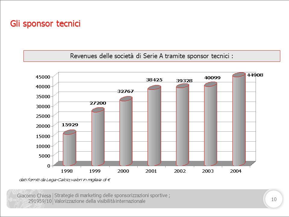 Giacomo Chiesa 291959/10 Strategie di marketing delle sponsorizzazioni sportive ; Valorizzazione della visibilità internazionale 10 GLI SPONSOR TECNIC