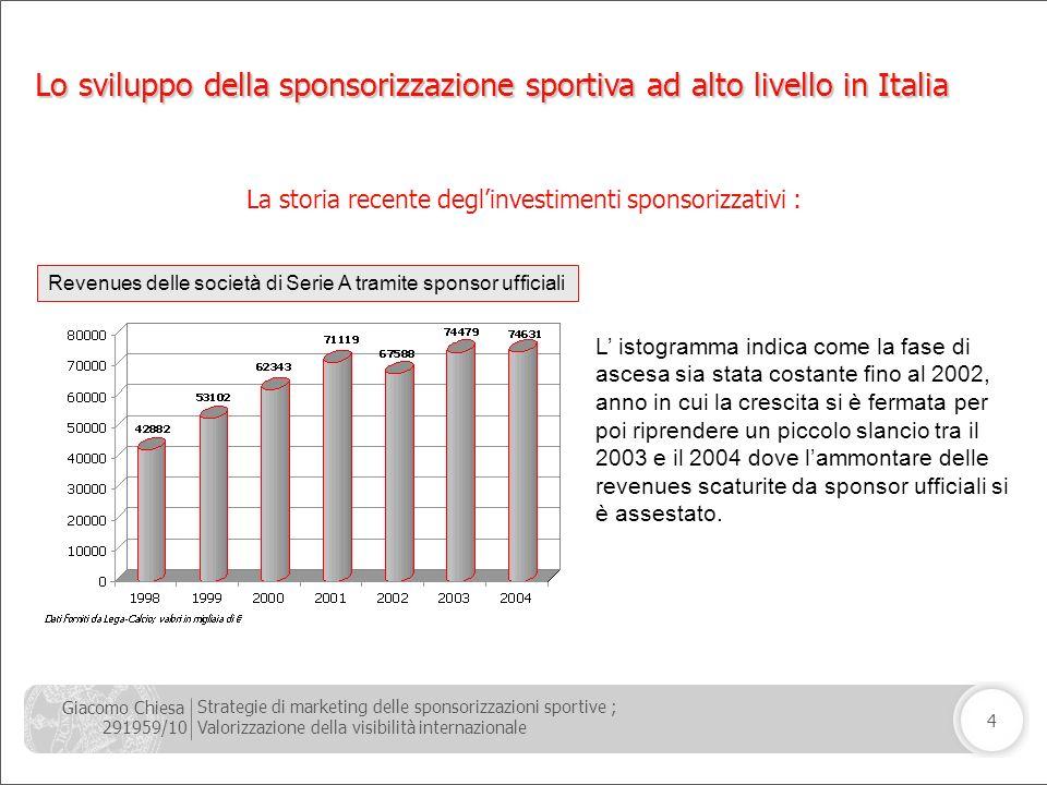 Giacomo Chiesa 291959/10 Strategie di marketing delle sponsorizzazioni sportive ; Valorizzazione della visibilità internazionale 4 La storia recente d